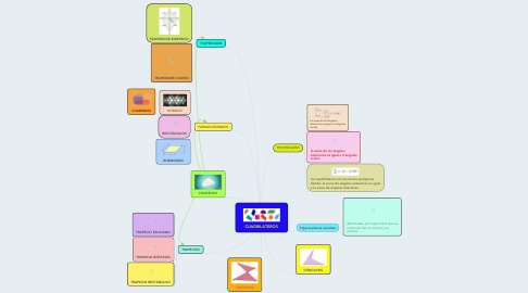 Mind Map: CUADRILÁTEROS