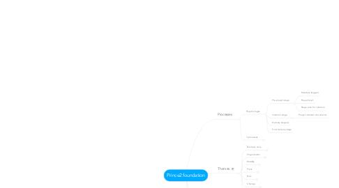 Mind Map: Prince2 foundation