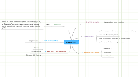 Mind Map: JAMES O´BRIEN