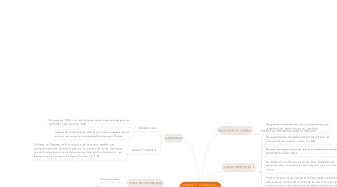 Mind Map: LAUDON C. KENNETH & LAUDON P. JANE