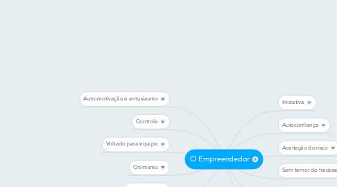 Mind Map: O Empreendedor