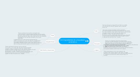 Mind Map: Os 6 ingredientes de uma pessoa  carismática
