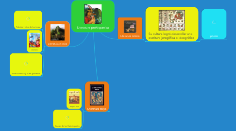 Mind Map: Literatura prehispanica