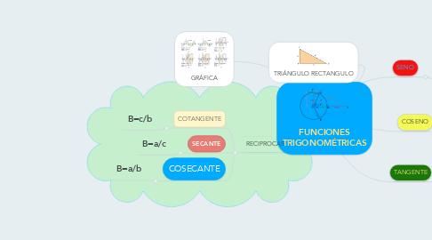 Mind Map: FUNCIONES TRIGONOMÉTRICAS