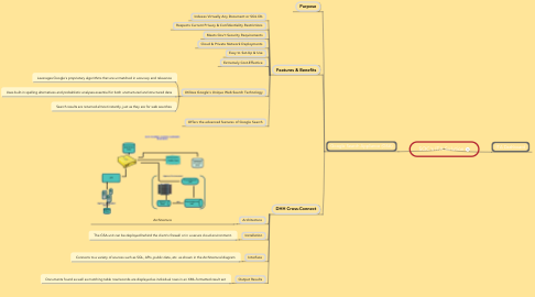 Mind Map: SOC's ITA Solution