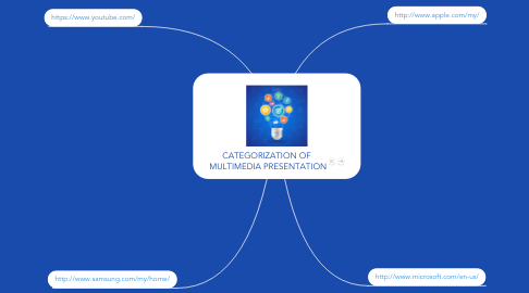 Mind Map: CATEGORIZATION OF  MULTIMEDIA PRESENTATION