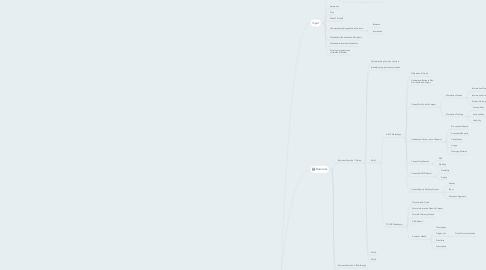 Mind Map: BI Strategy Roadmap