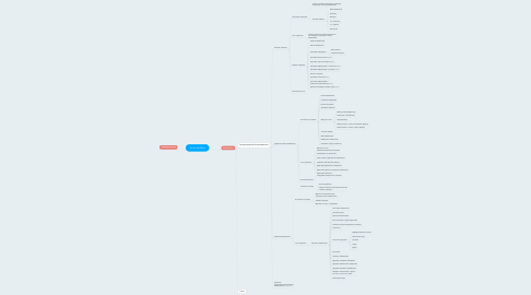 Mind Map: Avito Site Map