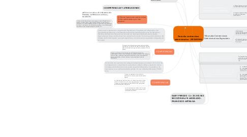 Mind Map: Derecho contencioso administrativo  (ESQUEMA)