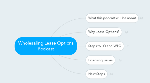 Mind Map: Wholesaling Lease Options Podcast