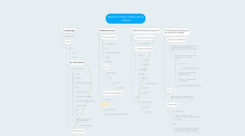 Mind Map: Mapa Site Projeto Objeto de Luz / Nielsen