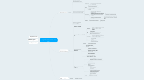 "Mind Map: Ассоциация профессионалов ""Гросс Эксперт"" Professionals Association ""Gross Expert"""