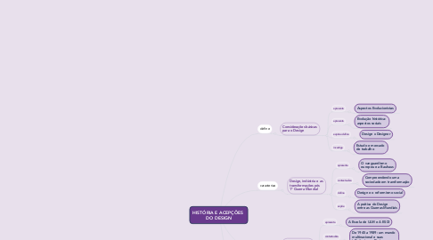 Mind Map: HISTÓRIA E ACEPÇÕES  DO DESIGN