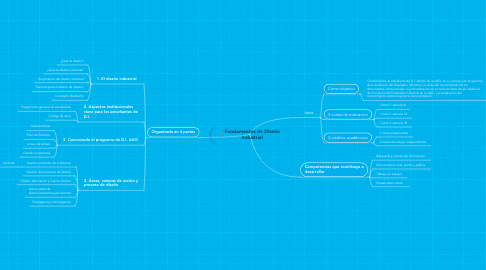 Mind Map: Fundamentos de Diseño Industrial