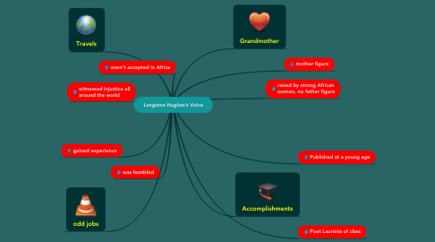 Mind Map: Langston Hughes's Voice
