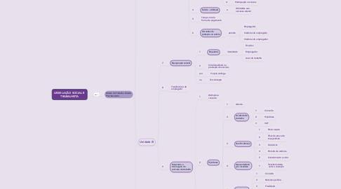 Mind Map: LEGISLAÇÃO SOCIAL E  TRABALHISTA