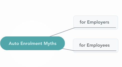 Mind Map: Auto Enrolment Myths