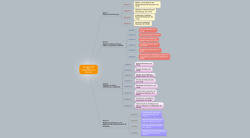 Mind Map: Ley 100 de 1993 Libro 1 Sistema General de Pensiones.