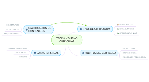 Mind Map: TEORIA Y DISEÑO CURRICULAR
