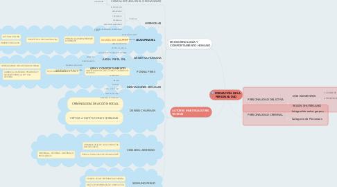 Mind Map: FORMACIÓN DE LA PERSONALIDAD