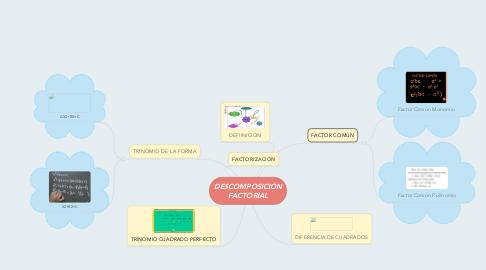 Mind Map: DESCOMPOSICIÓN FACTORIAL