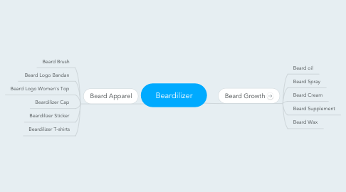 Mind Map: Beardilizer