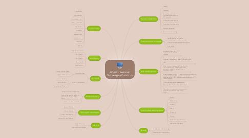 Mind Map: ACARA - Australian Technologies Curriculum