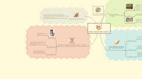Mind Map: Дорогой математических открытий