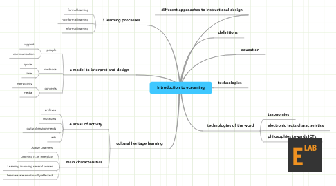 Mind Map: Introduction to eLearning