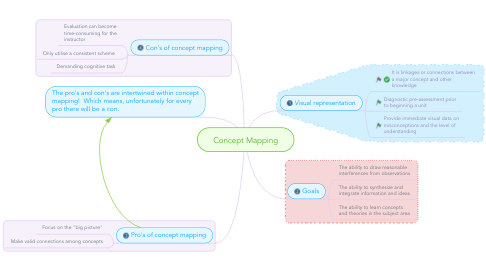 Mind Map: Concept Mapping