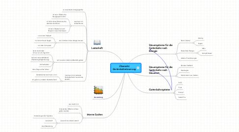 Mind Map: Übersicht Gartenbahnsteuerung