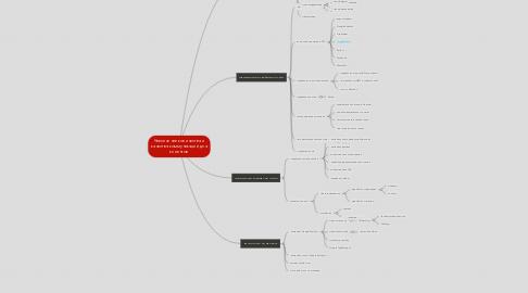 Mind Map: Увеличение количества и качества коммуникаций для клиентов