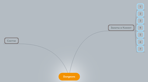 Mind Map: Dungeons