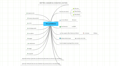 Mind Map: Vie quotidienne
