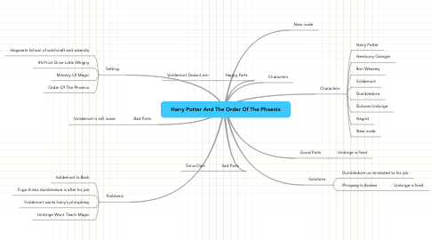 Mind Map: Harry Potter And The Order Of The Phoenix