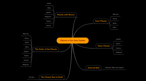 Mind Map: Objects in Our Solar System