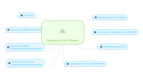 Mind Map: Arquitectura de Software