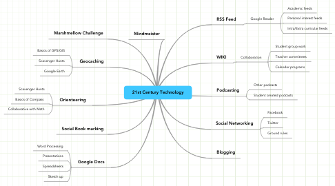 Mind Map: 21st Century Technology