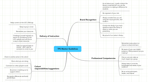 Mind Map: TPS Mentor Guidelines