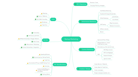 Mind Map: Startup Marketing