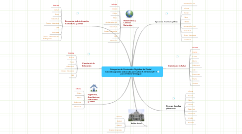 Mind Map: Categorias de Contenidos Digitales del Portal  Colombiaaprende elaborado por Carlos H. Ortiz 02-2011 para AVACO Unibagué