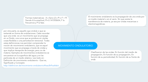 Mind Map: MOVIMIENTO ONDULATORIO