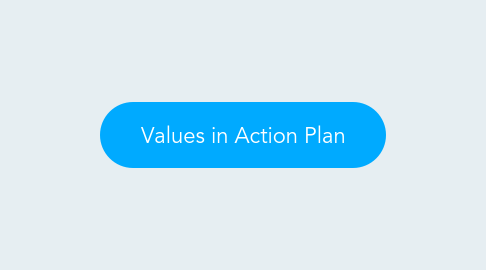 Mind Map: Values in Action Plan