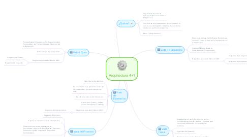 Mind Map: Arquitectura 4+1