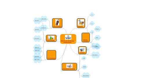 Mind Map: Medición de los Sistemas de Información