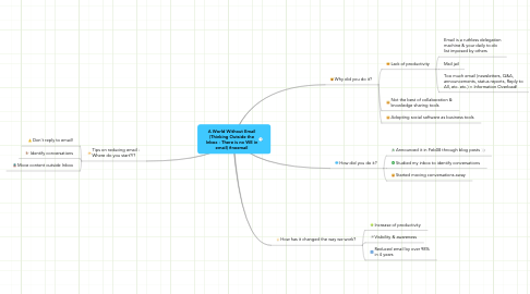 Mind Map: A World Without Email (Thinking Outside the Inbox - There is no WE in email) #noemail