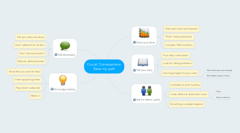 Mind Map: Crucial Conversations: State my path