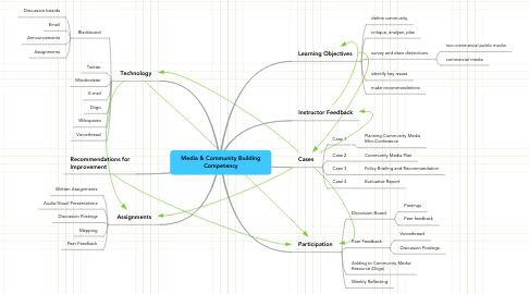Mind Map: Media & Community Building Competency