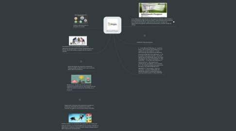 Mind Map: Microsoft Project