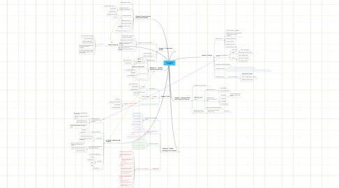Mind Map: Team Writing Handbook
